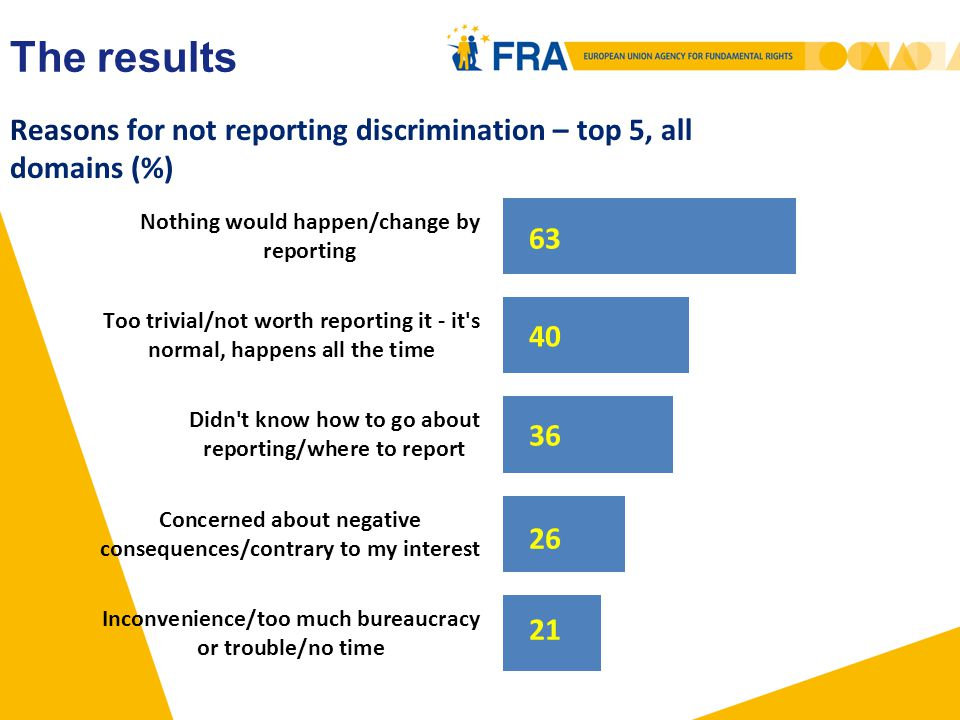 Reasons for not reporting discrimination – top 5, all domains (%) The results