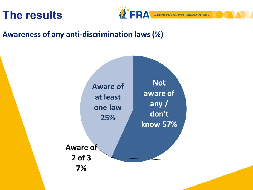 Awareness of any anti-discrimination laws (%) The results