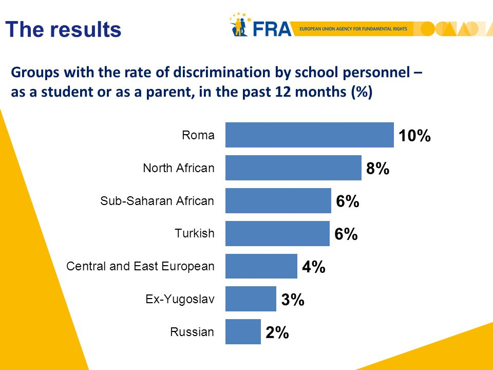 Groups with the rate of discrimination by school personnel – as a student or as a parent, in the past 12 months (%) The results