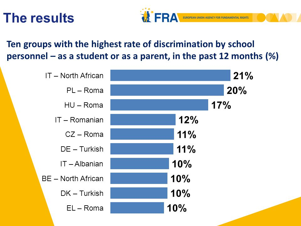 Ten groups with the highest rate of discrimination by school personnel – as a student or as a parent, in the past 12 months (%) The results
