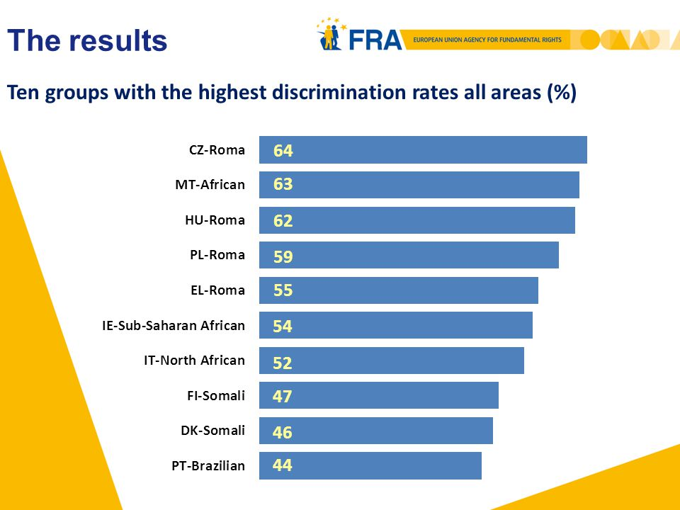 Ten groups with the highest share of not reporting discrimination (%) The results
