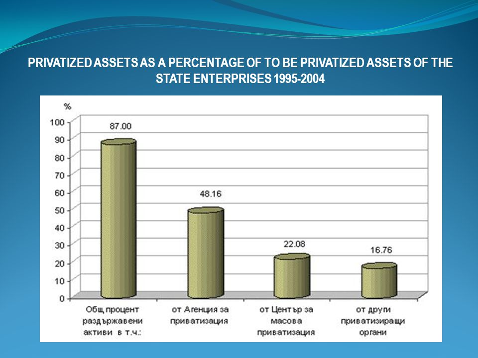 PRIVATIZED ASSETS AS A PERCENTAGE OF TO BE PRIVATIZED ASSETS OF THE STATE ENTERPRISES 1995-2004