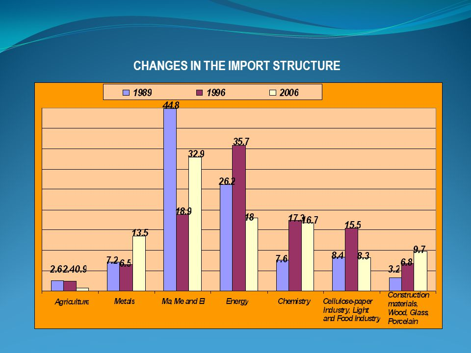 CHANGES IN THE IMPORT STRUCTURE