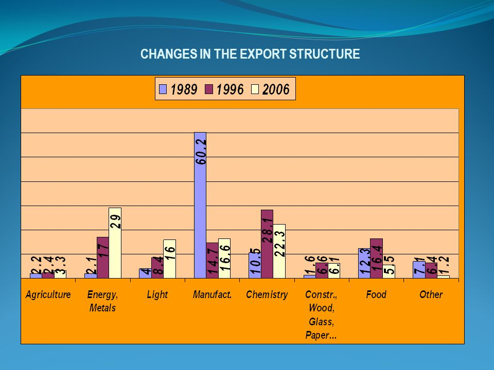 CHANGES IN THE EXPORT STRUCTURE