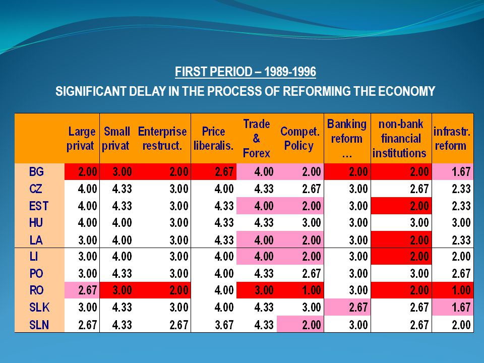 FIRST PERIOD – SIGNIFICANT DELAY IN THE PROCESS OF REFORMING THE ECONOMY