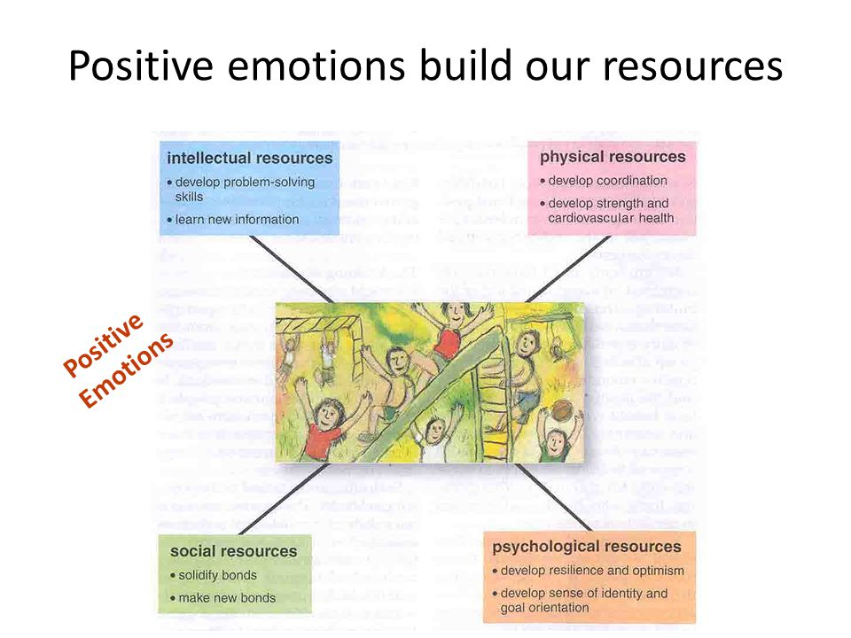 Positive emotions build our resources Positive Emotions