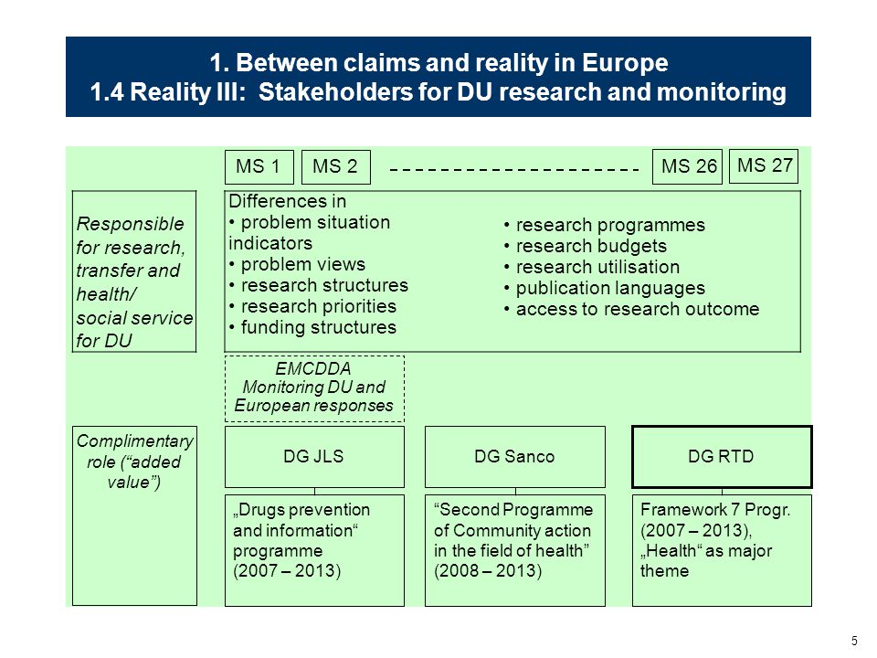 5 1. Between claims and reality in Europe 1.4 Reality III: Stakeholders for DU research and monitoring MS 1 MS 27 MS 2 Responsible for research, trans