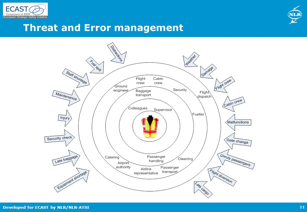 Developed for ECAST by NLR/NLR-ATSI Threat and Error management 11