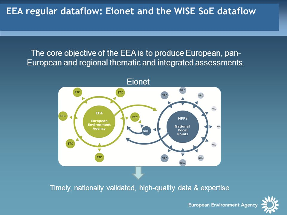 EEA regular dataflow: Eionet and the WISE SoE dataflow With WFD (2008/09), EEA´s Eionet-Water annual dataflow  WISE 'State of the Environment' (SoE) dataflow WISE SoE  information on the state of water resources in Europe - rivers, lakes, groundwater and transitional, coastal and marine waters – and on water quantity & emissions to water Datasets used to produce indicators upon which EEA assessment reports are based.