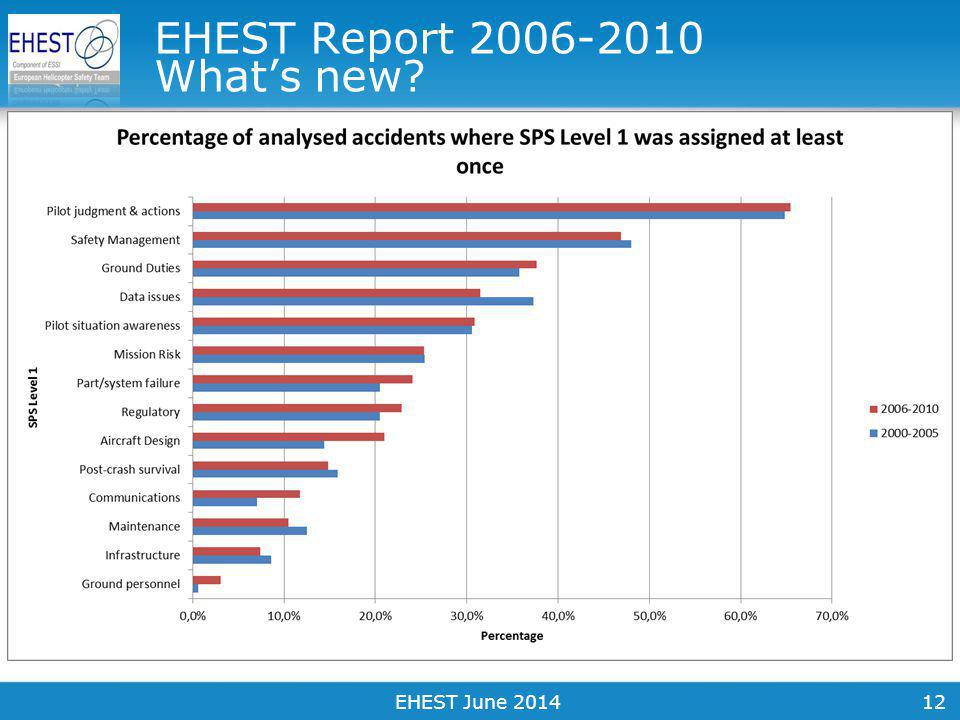 12 EHEST Report 2006-2010 What's new EHEST June 2014