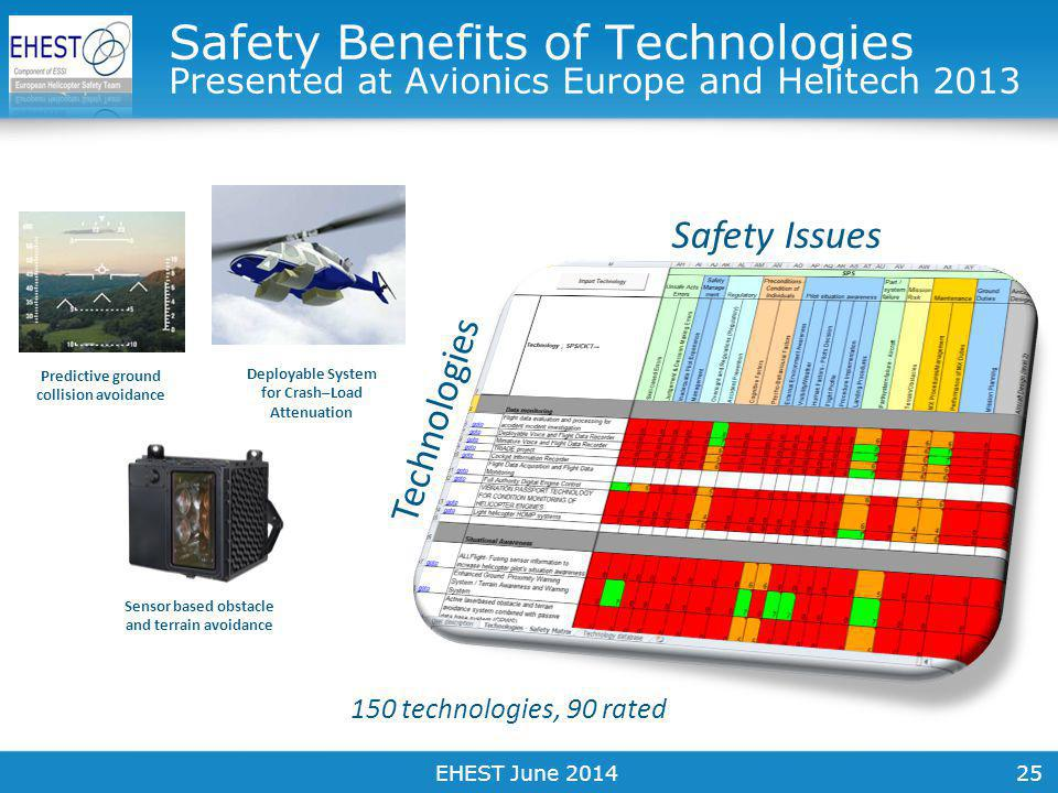 25 Safety Issues Technologies 150 technologies, 90 rated Safety Benefits of Technologies Presented at Avionics Europe and Helitech 2013 Sensor based obstacle and terrain avoidance Predictive ground collision avoidance Deployable System for Crash–Load Attenuation EHEST June 2014