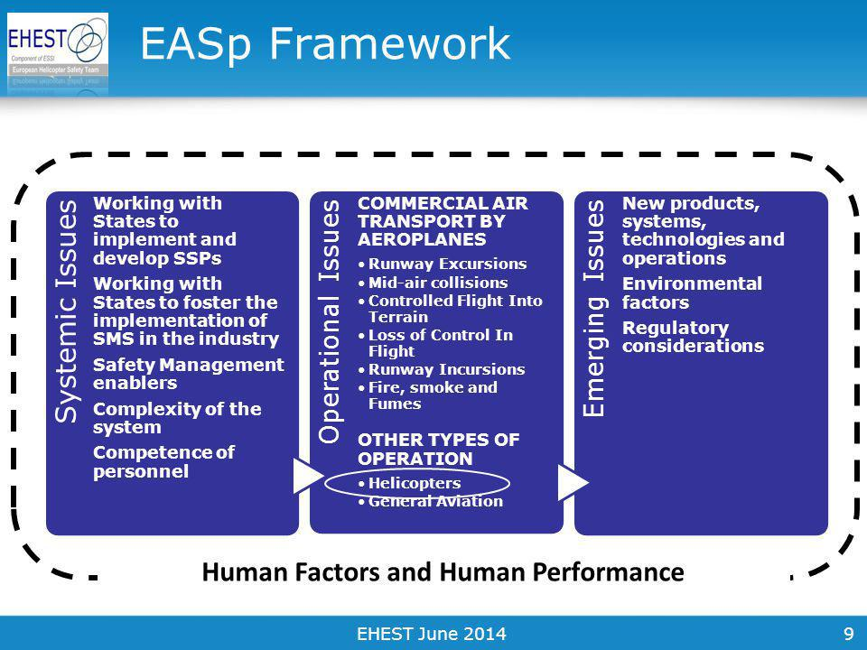 9 EASp Framework Systemic Issues Working with States to implement and develop SSPs Working with States to foster the implementation of SMS in the industry Safety Management enablers Complexity of the system Competence of personnel Operational Issues COMMERCIAL AIR TRANSPORT BY AEROPLANES Runway Excursions Mid-air collisions Controlled Flight Into Terrain Loss of Control In Flight Runway Incursions Fire, smoke and Fumes OTHER TYPES OF OPERATION Helicopters General Aviation Emerging Issues New products, systems, technologies and operations Environmental factors Regulatory considerations Human Factors and Human Performance EHEST June 2014