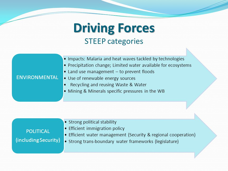 Driving Forces Driving Forces STEEP categories Impacts: Malaria and heat waves tackled by technologies Precipitation change; Limited water available for ecosystems Land use management – to prevent floods Use of renewable energy sources Recycling and reusing Waste & Water Mining & Minerals specific pressures in the WB ENVIRONMENTAL Strong political stability Efficient immigration policy Efficient water management (Security & regional cooperation) Strong trans-boundary water frameworks (legislature) POLITICAL (including Security)