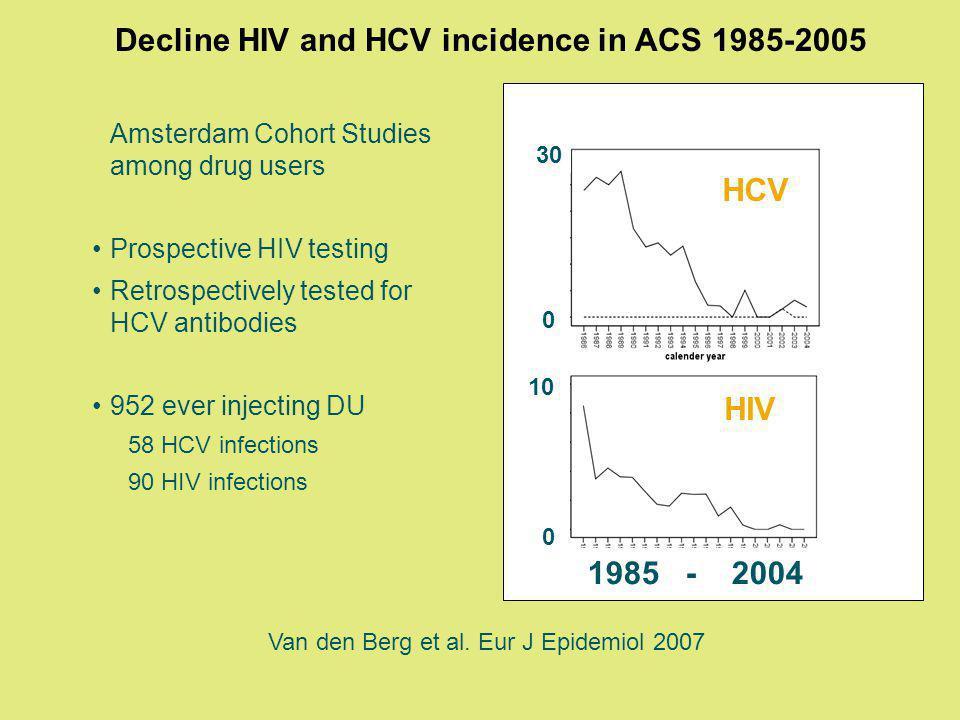 Decline HIV and HCV incidence in ACS 1985-2005 Amsterdam Cohort Studies among drug users Prospective HIV testing Retrospectively tested for HCV antibodies 952 ever injecting DU 58 HCV infections 90 HIV infections HCV HIV 30 0 10 0 1985 - 2004 Van den Berg et al.