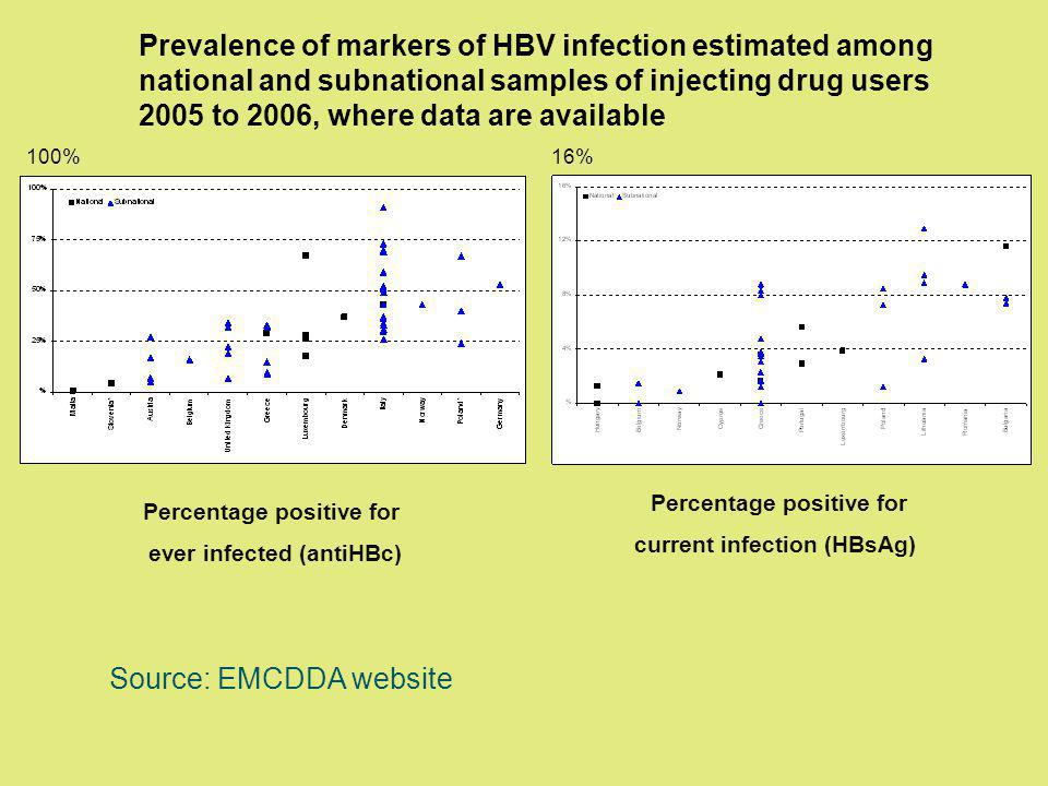 Prevalence of markers of HBV infection estimated among national and subnational samples of injecting drug users 2005 to 2006, where data are available Percentage positive for ever infected (antiHBc) Percentage positive for current infection (HBsAg) Source: EMCDDA website 100%16%