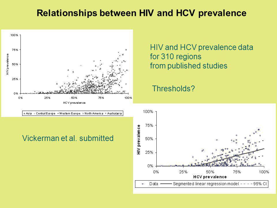 Relationships between HIV and HCV prevalence Vickerman et al.