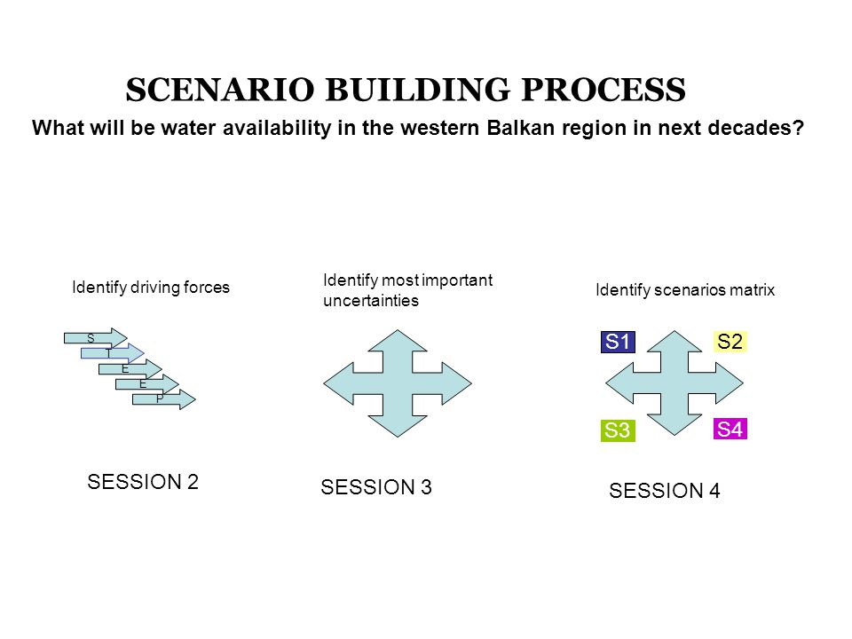 S T E E P Identify driving forces SESSION 2 Identify most important uncertainties SESSION 3 S1 S3 S2 S4 Identify scenarios matrix SESSION 4 SCENARIO BUILDING PROCESS What will be water availability in the western Balkan region in next decades