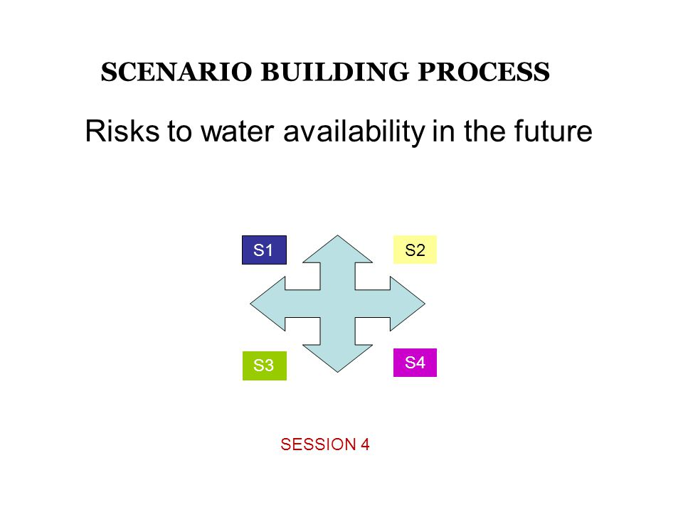 S1 S3 S2 S4 Risks to water availability in the future SESSION 4 SCENARIO BUILDING PROCESS