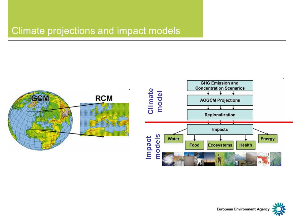 Climate projections and impact models Climate model Impact models