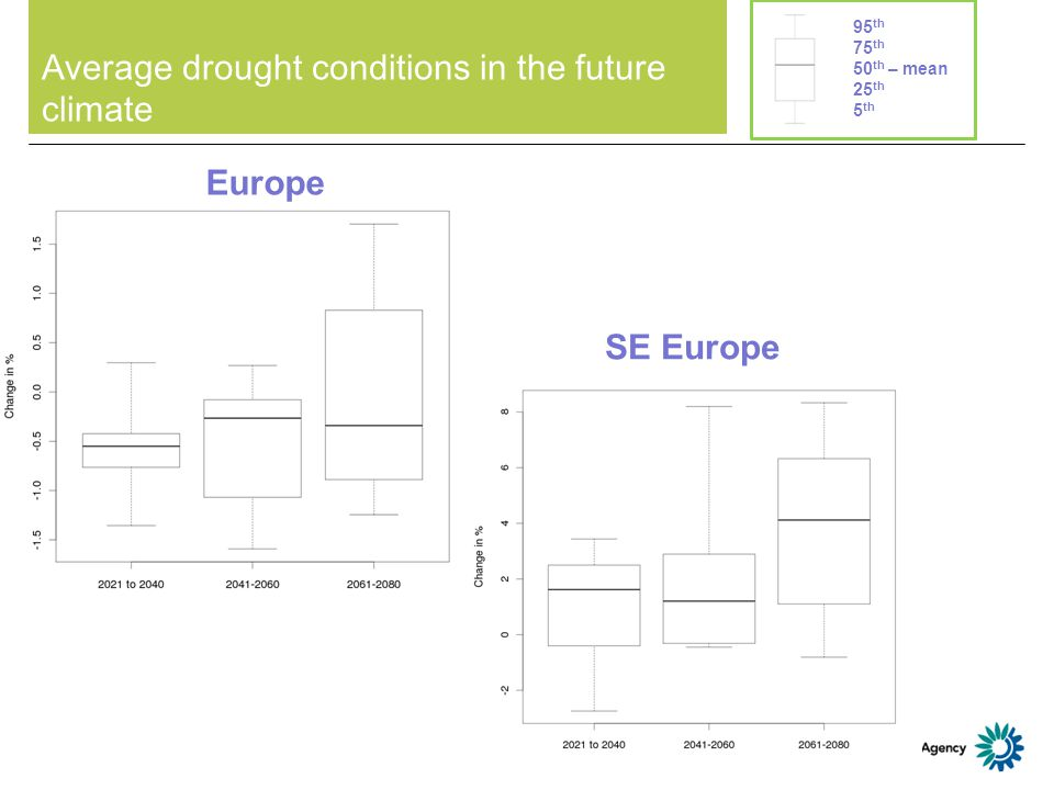 Average drought conditions in the future climate Europe SE Europe 95 th 75 th 50 th – mean 25 th 5 th