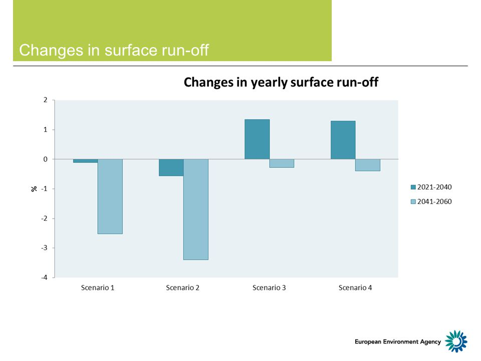 Changes in surface run-off
