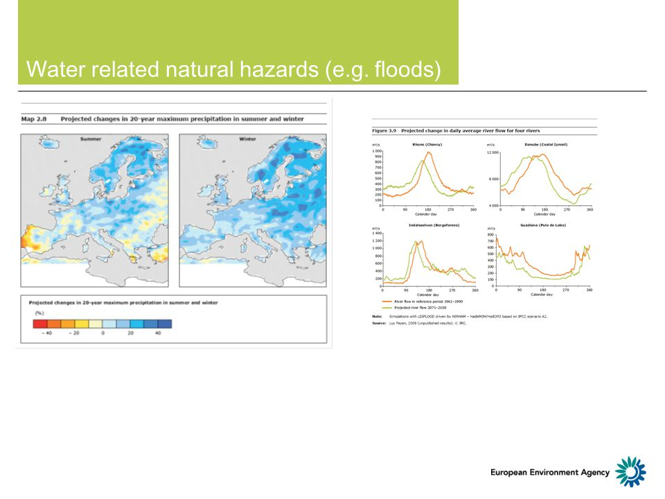 Water related natural hazards (e.g. floods)