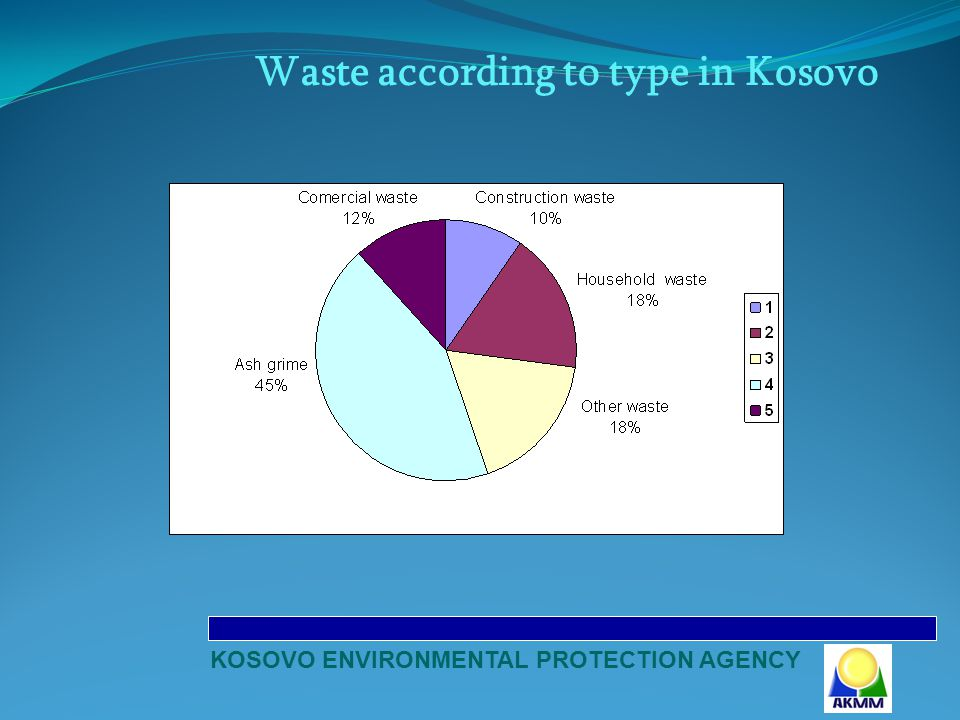 KOSOVO ENVIRONMENTAL PROTECTION AGENCY Quantity of municipal waste disposal in sanitary landfill