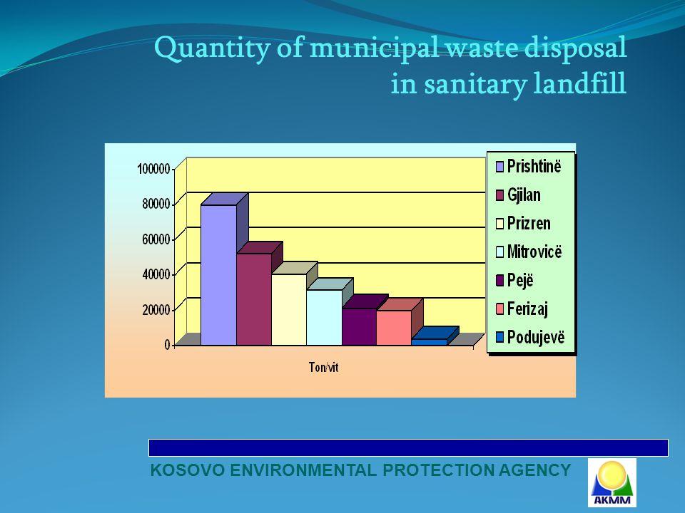 KOSOVO ENVIRONMENTAL PROTECTION AGENCY Quantity of municipal waste disposal in sanitary landfill