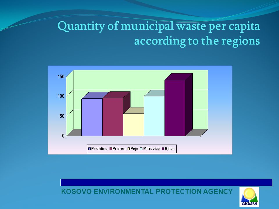 KOSOVO ENVIRONMENTAL PROTECTION AGENCY Quantity of municipal waste per capita according to the regions