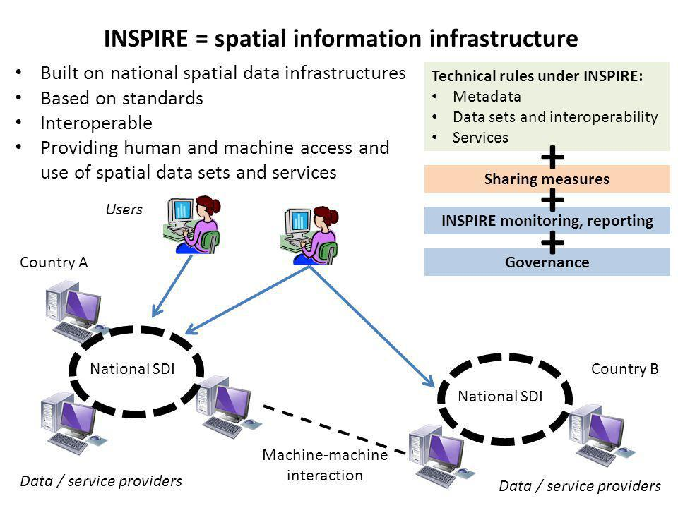 INSPIRE: Data provider's point of view Data / service providersINSPIRE Metadata INSPIRE Discovery service to search for data and services Describe data and services with metadata Make spatial data INSPIRE conformant INSPIRE Annex I, II, III data specifications INSPIRE transformation service INSPIRE View service Provide view service INSPIRE Download service Provide download service INSPIRE Invoke spatial data services Offer different services Users