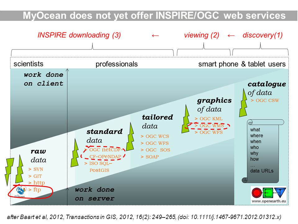 MyOcean does not yet offer INSPIRE/OGC web services after Baart et al, 2012, Transactions in GIS, 2012, 16(2): 249–265, (doi: 10.1111/j.1467-9671.2012