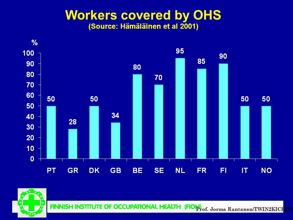 Prof. Jorma Rantanen/TWIN2KICKOff Workers covered by OHS (Source: Hämäläinen et al 2001) %