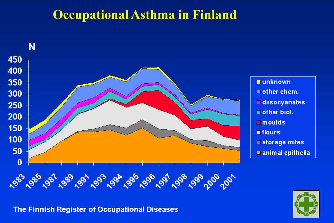 Occupational Asthma in Finland N The Finnish Register of Occupational Diseases