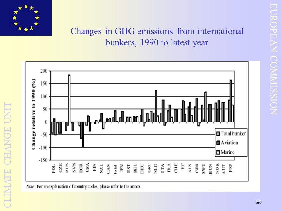 19 EUROPEAN COMMISSION CLIMATE CHANGE UNIT Changes in GHG emissions from international bunkers, 1990 to latest year