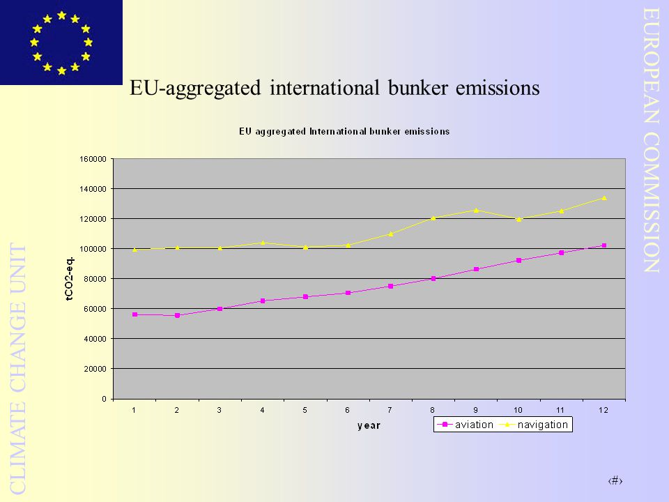 22 EUROPEAN COMMISSION CLIMATE CHANGE UNIT EU-aggregated international bunker emissions