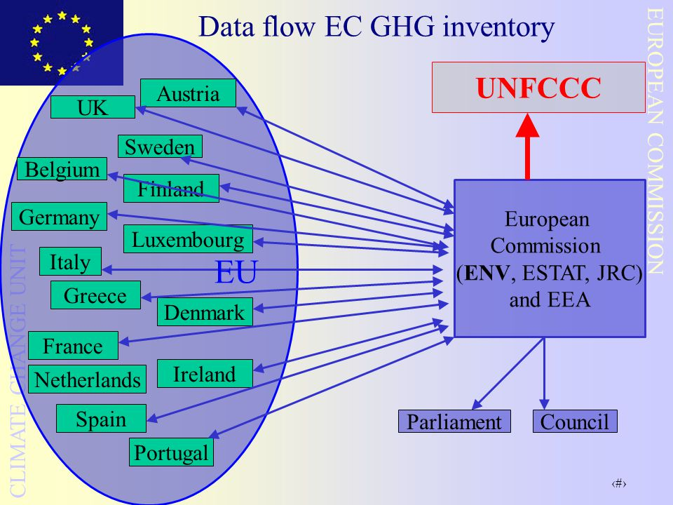 6 EUROPEAN COMMISSION CLIMATE CHANGE UNIT Data flow EC GHG inventory Austria Belgium UK Sweden Finland Germany Luxembourg Italy Greece Denmark France Ireland Netherlands Portugal Spain EU European Commission (ENV, ESTAT, JRC) and EEA UNFCCC ParliamentCouncil