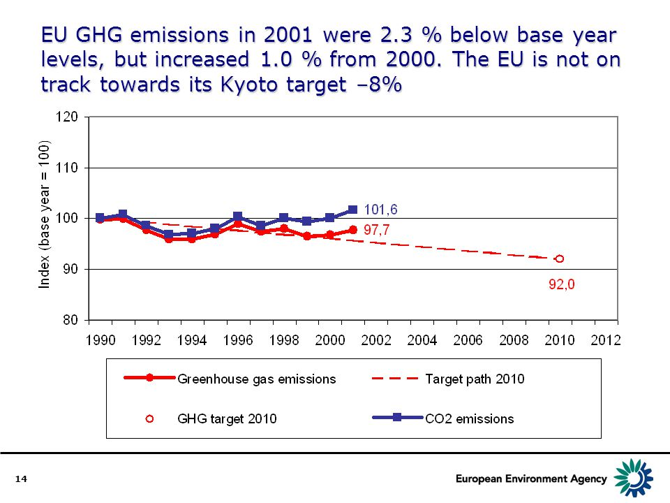 14 EU GHG emissions in 2001 were 2.3 % below base year levels, but increased 1.0 % from 2000.
