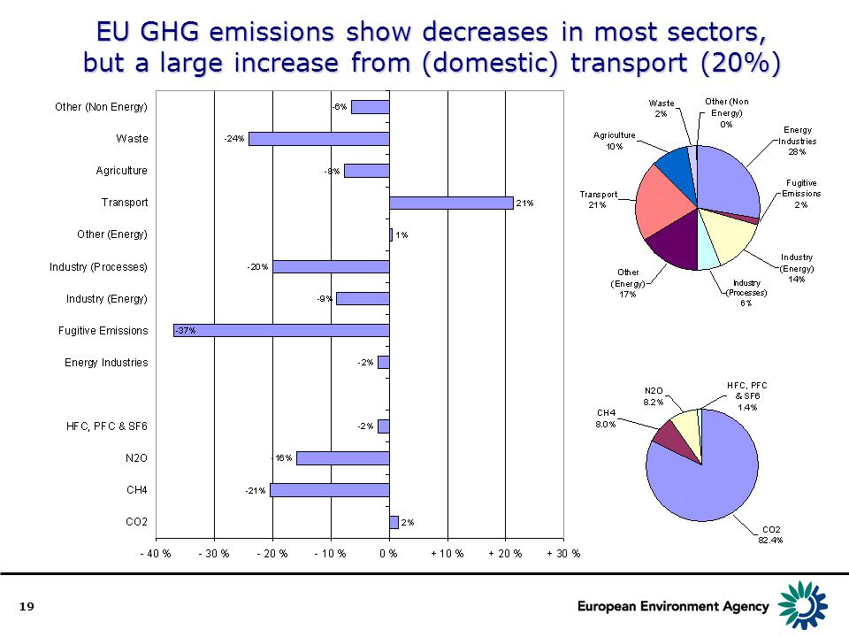 19 EU GHG emissions show decreases in most sectors, but a large increase from (domestic) transport (20%)