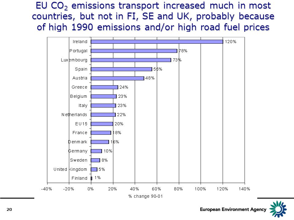 20 EU CO 2 emissions transport increased much in most countries, but not in FI, SE and UK, probably because of high 1990 emissions and/or high road fuel prices