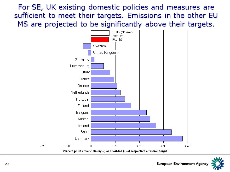 22 For SE, UK existing domestic policies and measures are sufficient to meet their targets. Emissions in the other EU MS are projected to be significa