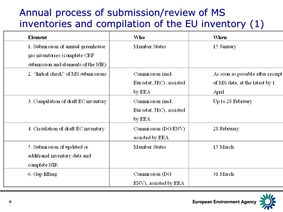 9 Annual process of submission/review of MS inventories and compilation of the EU inventory (1)