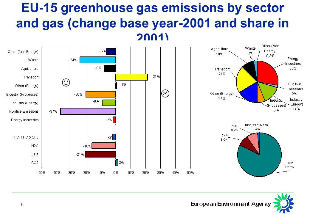 9 EU-15 greenhouse gas emissions by sector and gas (change base year-2001 and share in 2001)