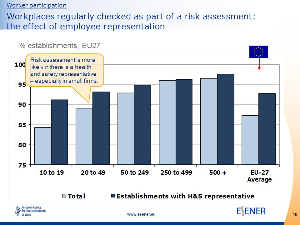 10 www.esener.eu Worker participation Workplaces regularly checked as part of a risk assessment: the effect of employee representation % establishments, EU27 Risk assessment is more likely if there is a health and safety representative – especially in small firms.