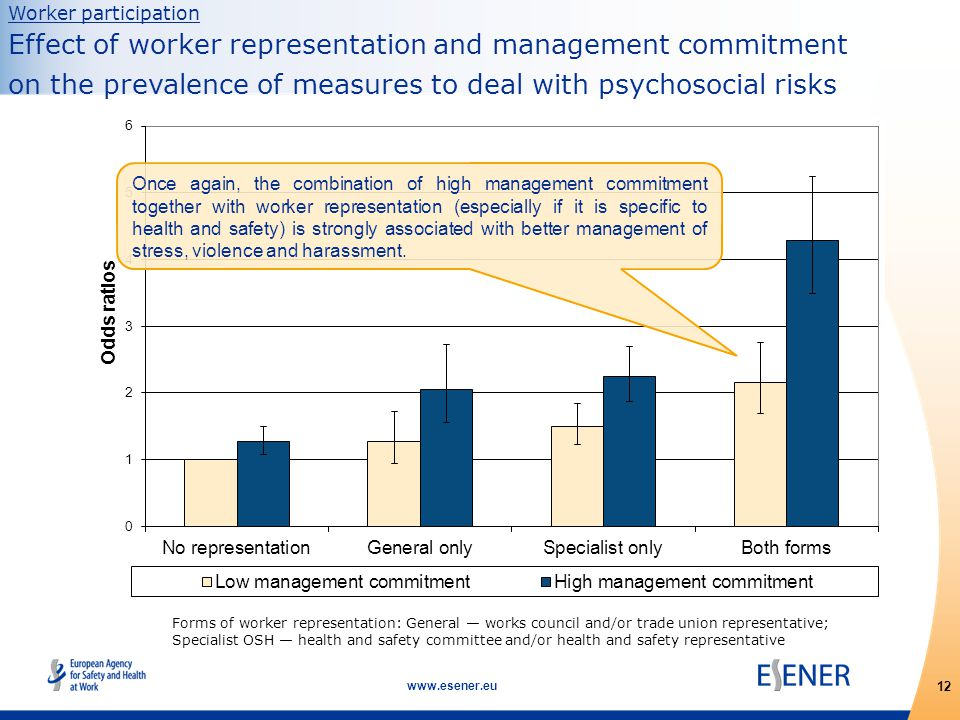12 www.esener.eu Forms of worker representation: General — works council and/or trade union representative; Specialist OSH — health and safety committee and/or health and safety representative Worker participation Effect of worker representation and management commitment on the prevalence of measures to deal with psychosocial risks Once again, the combination of high management commitment together with worker representation (especially if it is specific to health and safety) is strongly associated with better management of stress, violence and harassment.