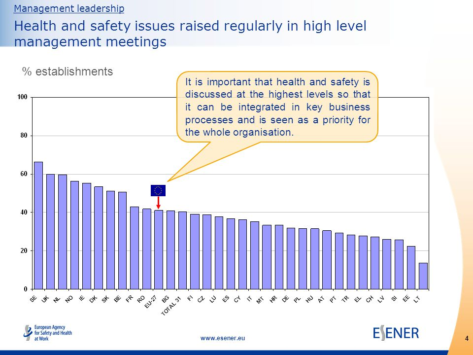 5 www.esener.eu Management leadership Prevalence of a documented policy, established management system or action plan on health and safety % establishments 85% of managers state that the policy has an impact A document explaining how health and safety is managed, including the lines of responsibility, is essential for clear and effective leadership.