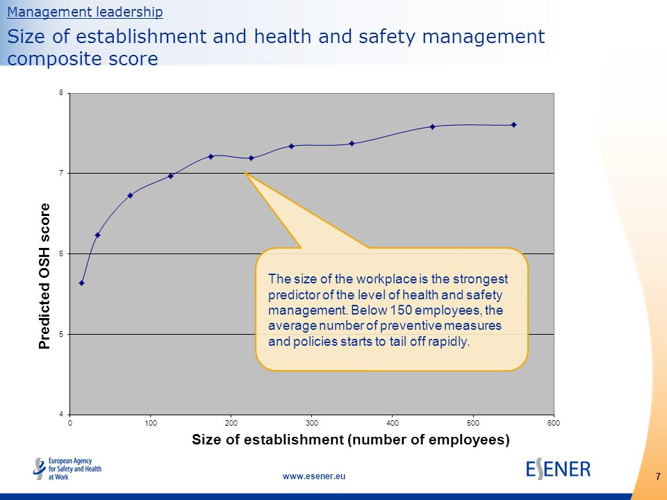 8 www.esener.eu Management leadership Size of establishment and health and safety management composite score in different countries In some countries even the very smallest workplaces indicate high levels of health and safety measures and procedures.