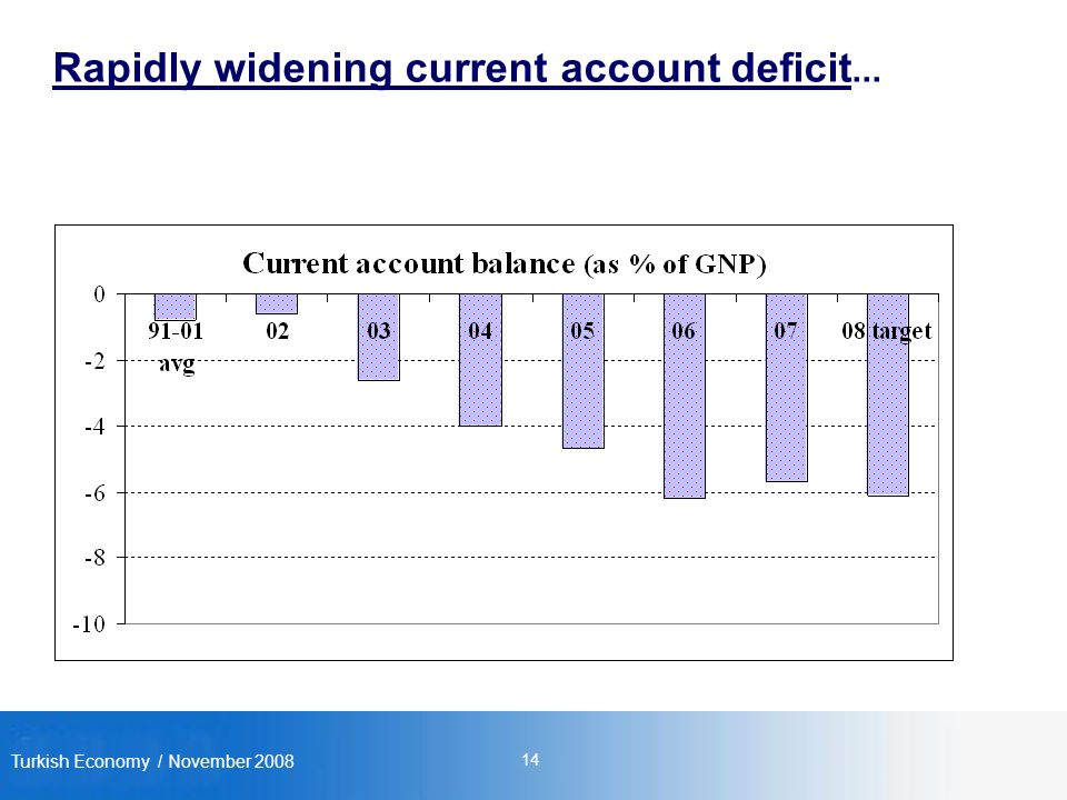 Turkish Economy / November Rapidly widening current account deficit...