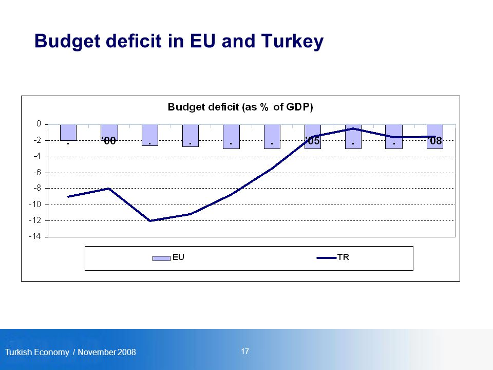 Turkish Economy / November Budget deficit in EU and Turkey