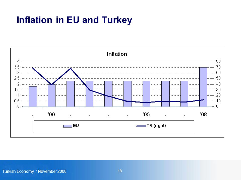 Turkish Economy / November Inflation in EU and Turkey