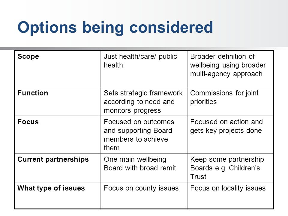 Options being considered ScopeJust health/care/ public health Broader definition of wellbeing using broader multi-agency approach FunctionSets strategic framework according to need and monitors progress Commissions for joint priorities FocusFocused on outcomes and supporting Board members to achieve them Focused on action and gets key projects done Current partnershipsOne main wellbeing Board with broad remit Keep some partnership Boards e.g.